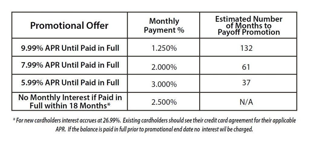 financing chart